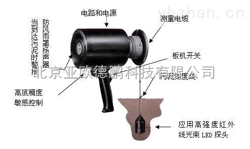 DP-SLUDGE GUN-便携式污泥界面仪/污泥界面检测仪