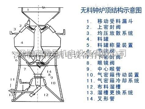主令控制器(凸轮控制器),型号 ANEW12-1  ANEW12-2