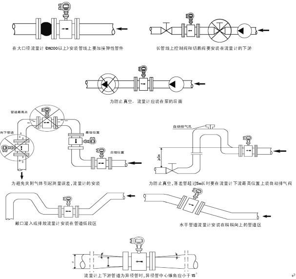 自来水流量计工作原理: 电磁冷却水流量计是根据法拉第电磁感应定律进行流量测量的流量计。电磁流量计的优点是压损极小,可测流量范围大。最大流量与最小流量的比值一般为20:1以上,适用的工业管径范围宽,最大可达3m,输出信号和被测流量成线性,精确度较高,可测量电导率≥5μs/cm的酸、碱、盐溶液、水、污水、腐蚀性液体以及泥浆、矿浆、纸浆等的流体流量。但它不能测量气体、蒸汽以及纯净水的流量。 当导体在磁场中作切割磁力线运动时,在导体中会产生感应电势,感应电势的大小与导体在磁场中的有效长度及导体在磁场中