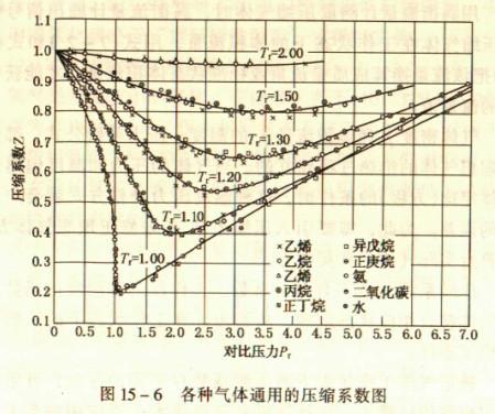 测量压缩空气流量计的压缩系数