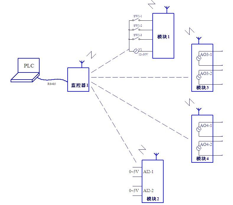 plc可以远程管理多个无线模拟量采集控制器