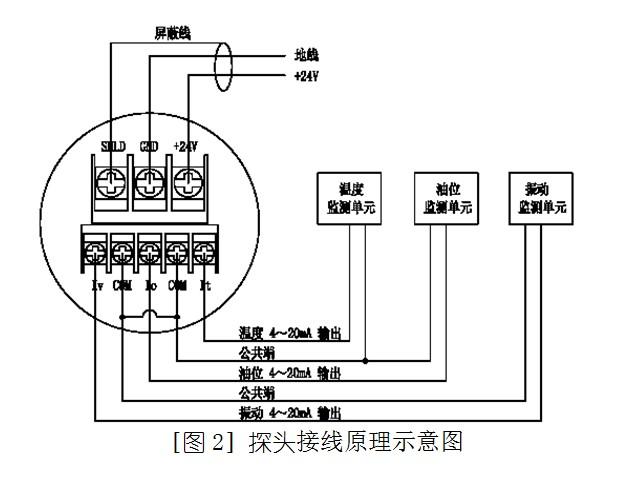 典型接线参见〔图2〕探头接线原理示意图