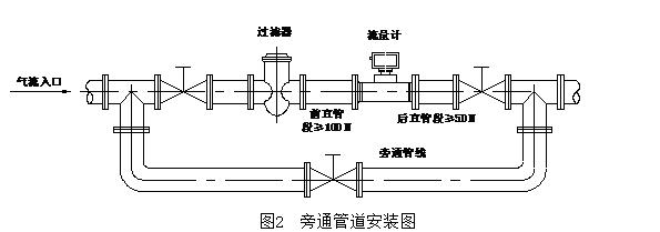 天燃气处理场电路图