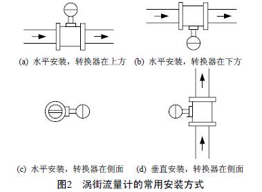 压缩空气流量计的安装方式