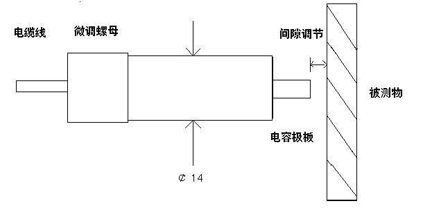 dws 电容位移传感器