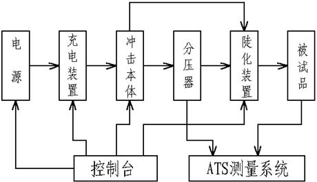 6弱阻尼电容分压器和多球截波装置的电压和高度