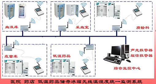 产品库 校验仪表 控制仪表 监控系统 kd92 医用冷链冰箱温度监控系统