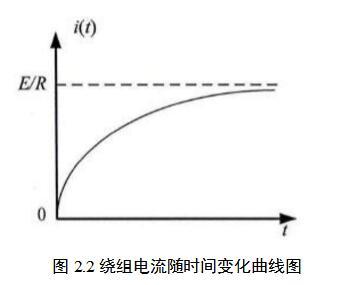 绕组电流随时间变化曲线图