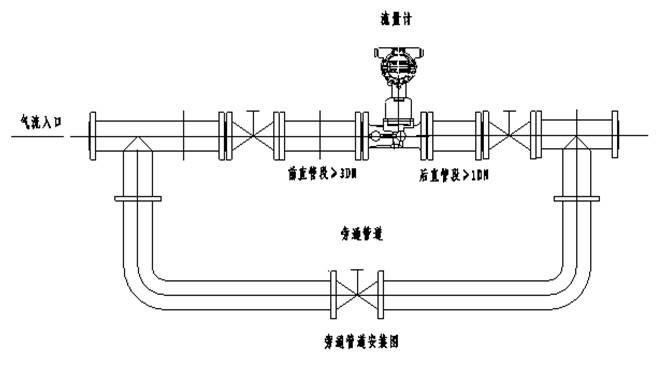 工业天然气流量计供应商 五、维护: 旋进漩涡流量计一般不需日常维护,但被测介质容易在电极和测量管内壁粘附或结垢时,须定期清洗测量管内壁和电极,注意勿使衬里、电极受损; 当旋进漩涡流量计发生故障时,请参照下表逐一查找、分析原因、排除故障; 1)测量管内介质是否满管,衬里和电极上是否结垢; 2)所有的电缆连接是否可靠; 3)接地要求是否满足; 4)励磁线圈是否短路或断路,其对地是否绝缘; 5)管系中介质是否泄漏,上下游阀门是否有影响,安装位置是否适宜; 6)周围环境是否对流量计产生干扰; 7)转换器是否发生